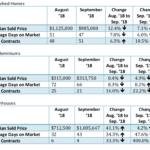 Bethesda Real Estate Market Update