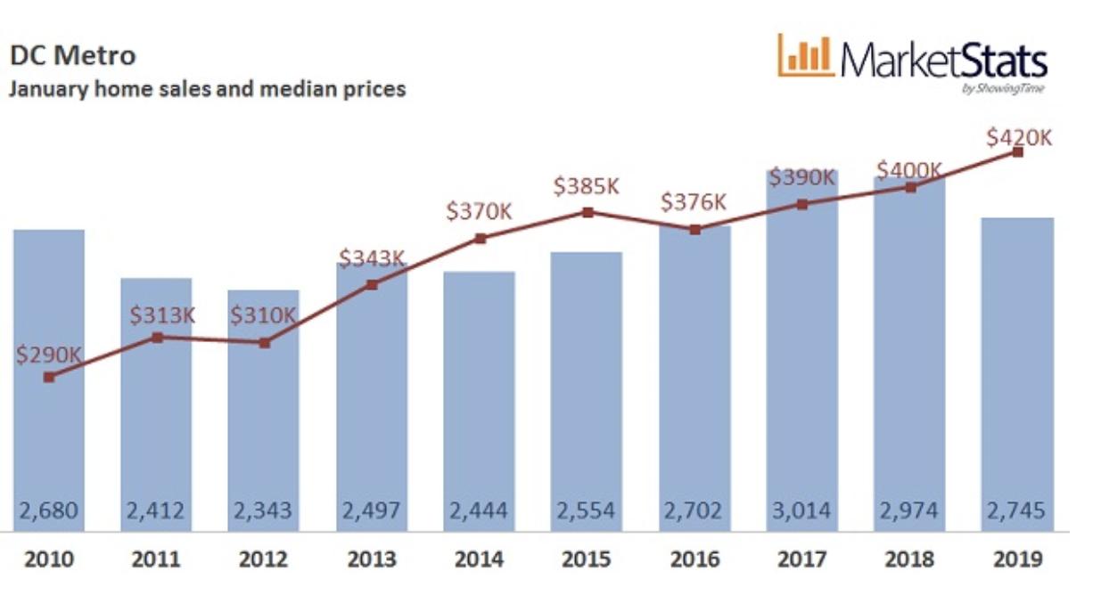 Jan. 2019 DC Housing Market Update