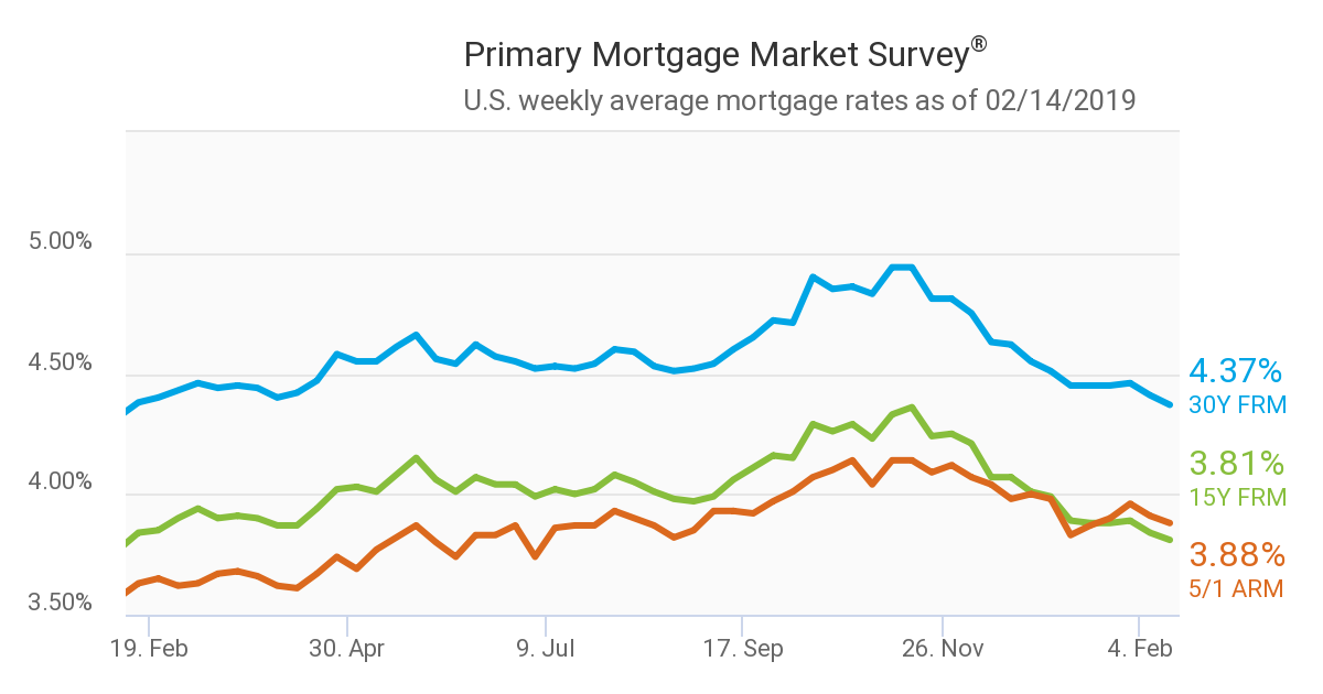 Mortgage Rates Fall to 12-Month Low