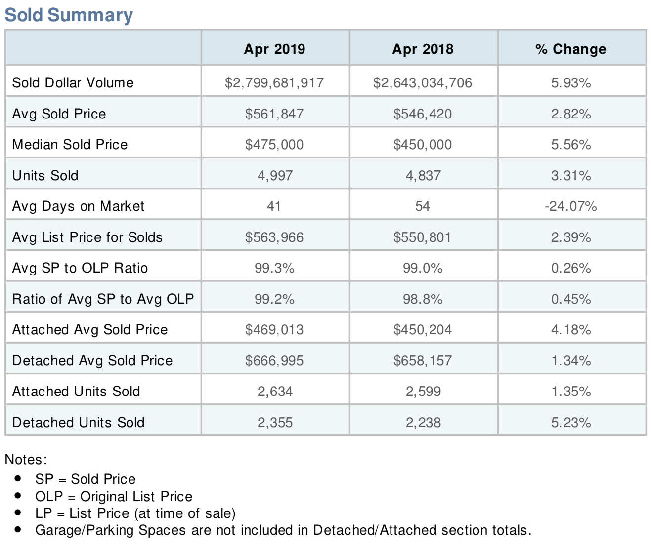 DC Housing Market Hit Record High Prices in April